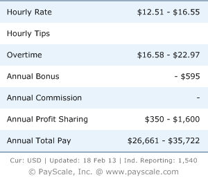 what medical billers get paid from salary.com image