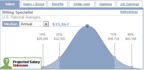 medical billing salary range from payscale.com image